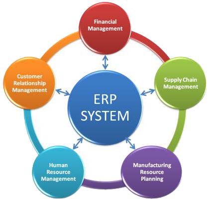 crm vs erp vs scm Fast SMS ERP Solutions - Estate Management - BMS Management - CRM ...